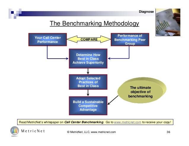 36© MetricNet, LLC, www.metricnet.com Your Call Center Performance Performance of Benchmarking Peer Group Determine How Be...