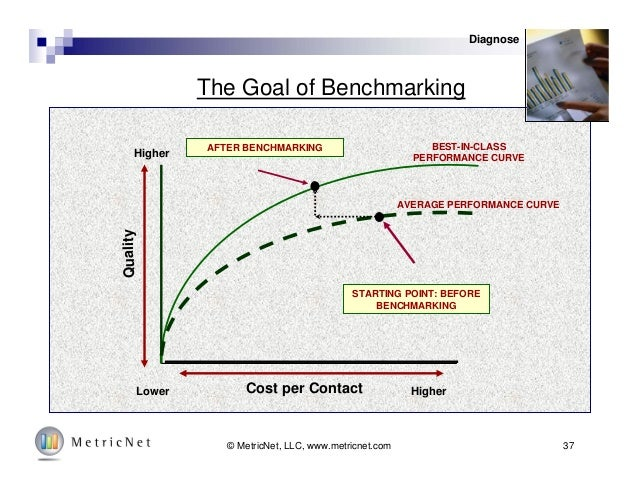 37© MetricNet, LLC, www.metricnet.com Cost per Contact Quality HigherLower Higher AFTER BENCHMARKING STARTING POINT: BEFOR...