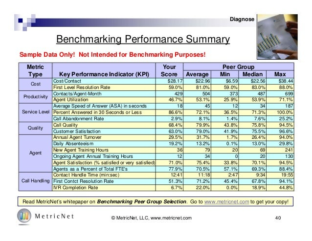 Benchmarking Performance Summary Read MetricNet's whitepaper on Benchmarking Peer Group Selection. Go to www.metricnet.com...