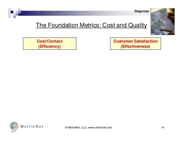 41© MetricNet, LLC, www.metricnet.com The Foundation Metrics: Cost and Quality Cost/Contact (Efficiency) Customer Satisfac...