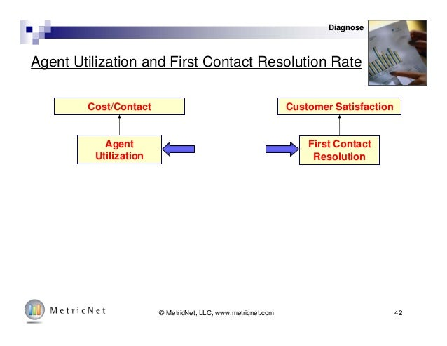 42© MetricNet, LLC, www.metricnet.com Agent Utilization and First Contact Resolution Rate Cost/Contact Customer Satisfacti...