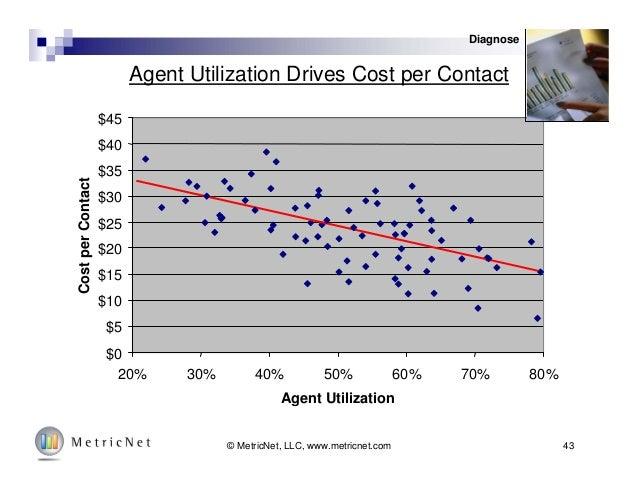 43© MetricNet, LLC, www.metricnet.com Agent Utilization Drives Cost per Contact $0 $5 $10 $15 $20 $25 $30 $35 $40 $45 20% ...