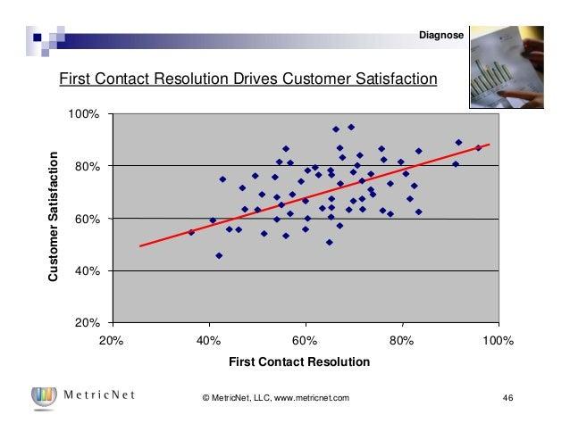 46© MetricNet, LLC, www.metricnet.com First Contact Resolution Drives Customer Satisfaction 20% 40% 60% 80% 100% 20% 40% 6...