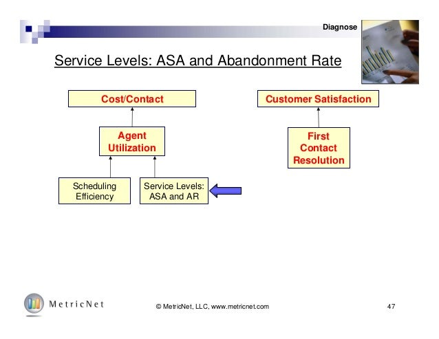 47© MetricNet, LLC, www.metricnet.com Service Levels: ASA and Abandonment Rate Cost/Contact Customer Satisfaction Agent Ut...