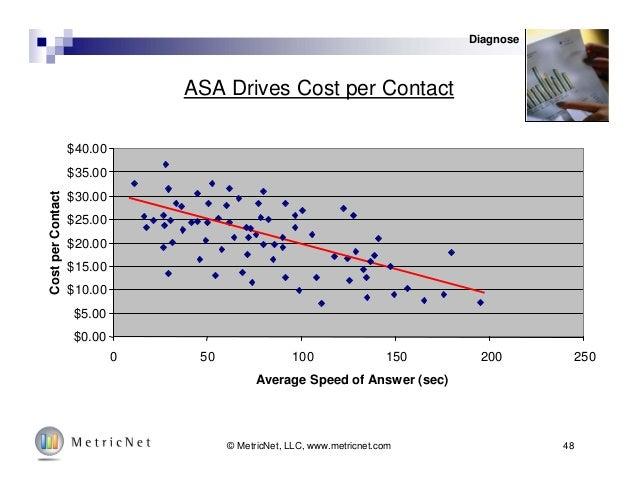 48© MetricNet, LLC, www.metricnet.com ASA Drives Cost per Contact $0.00 $5.00 $10.00 $15.00 $20.00 $25.00 $30.00 $35.00 $4...