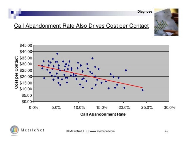 49© MetricNet, LLC, www.metricnet.com Call Abandonment Rate Also Drives Cost per Contact $0.00 $5.00 $10.00 $15.00 $20.00 ...