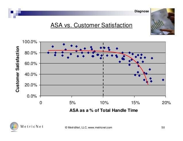 50© MetricNet, LLC, www.metricnet.com ASA vs. Customer Satisfaction 0.0% 20.0% 40.0% 60.0% 80.0% 100.0% 0 5% 10% 15% 20% A...