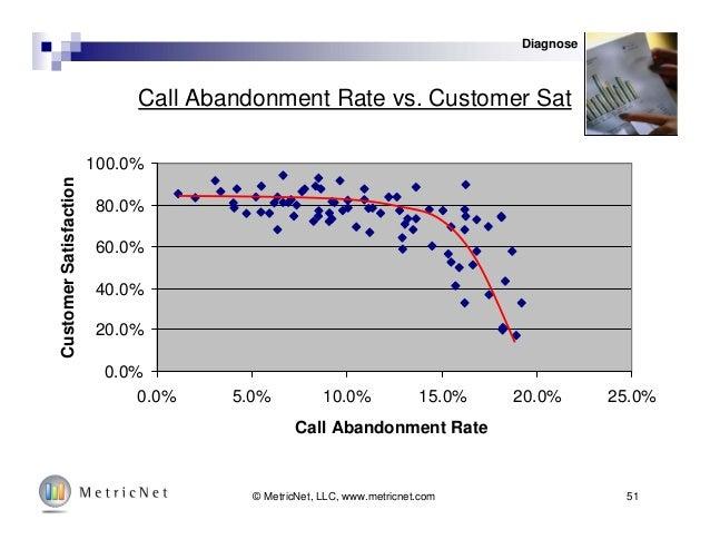 51© MetricNet, LLC, www.metricnet.com Call Abandonment Rate vs. Customer Sat 0.0% 20.0% 40.0% 60.0% 80.0% 100.0% 0.0% 5.0%...