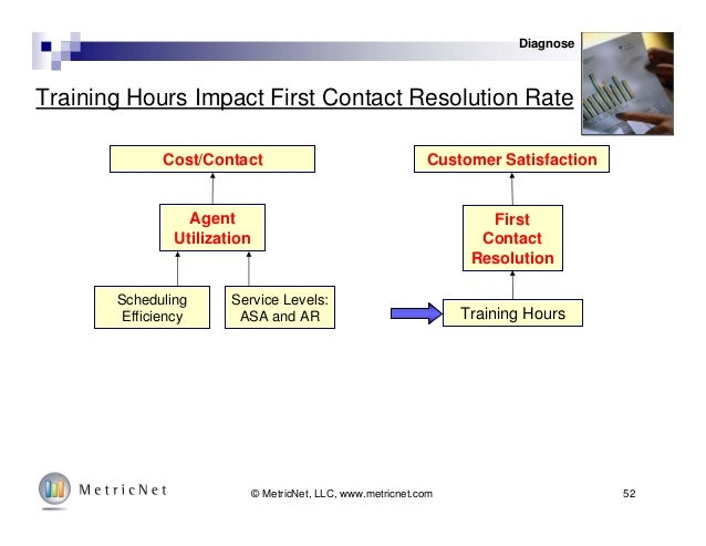 52© MetricNet, LLC, www.metricnet.com Training Hours Impact First Contact Resolution Rate Cost/Contact Customer Satisfacti...
