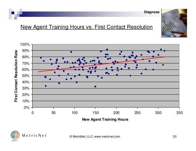 53© MetricNet, LLC, www.metricnet.com New Agent Training Hours vs. First Contact Resolution 0% 10% 20% 30% 40% 50% 60% 70%...