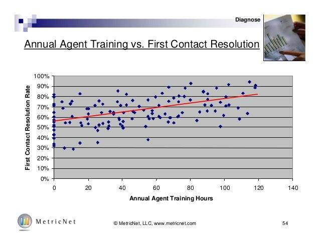 54© MetricNet, LLC, www.metricnet.com Annual Agent Training vs. First Contact Resolution 0% 10% 20% 30% 40% 50% 60% 70% 80...