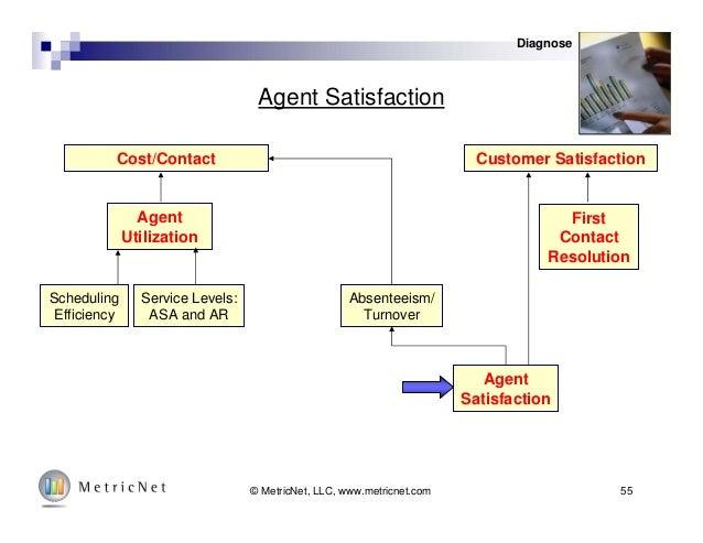55© MetricNet, LLC, www.metricnet.com Agent Satisfaction Cost/Contact Customer Satisfaction Agent Utilization First Contac...