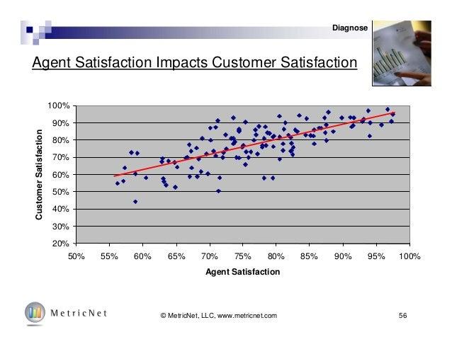 56© MetricNet, LLC, www.metricnet.com Agent Satisfaction Impacts Customer Satisfaction 20% 30% 40% 50% 60% 70% 80% 90% 100...