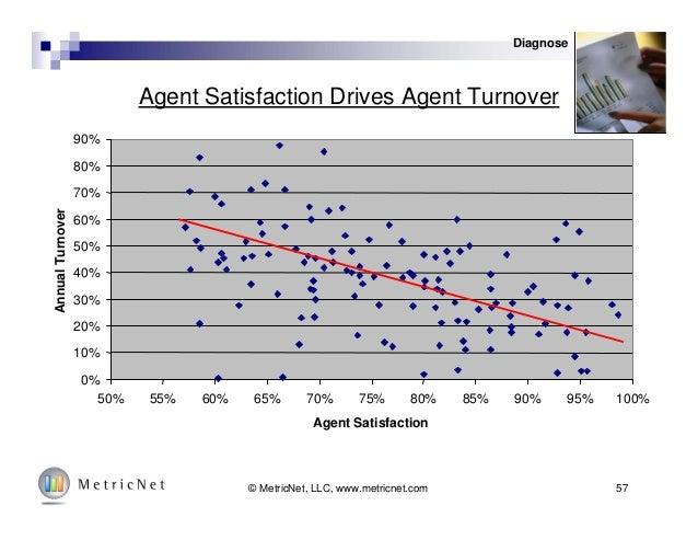 57© MetricNet, LLC, www.metricnet.com Agent Satisfaction Drives Agent Turnover 0% 10% 20% 30% 40% 50% 60% 70% 80% 90% 50% ...