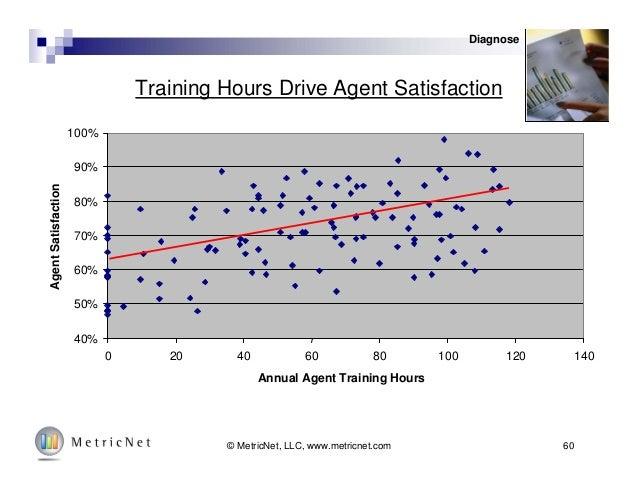 60© MetricNet, LLC, www.metricnet.com Training Hours Drive Agent Satisfaction 40% 50% 60% 70% 80% 90% 100% 0 20 40 60 80 1...