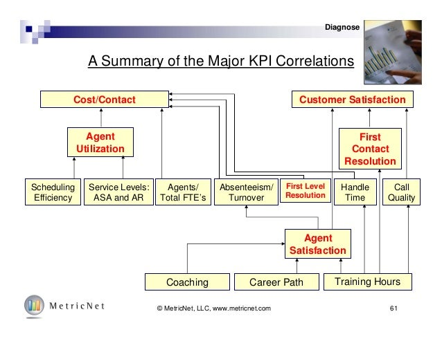 61© MetricNet, LLC, www.metricnet.com A Summary of the Major KPI Correlations Cost/Contact Customer Satisfaction Agent Uti...