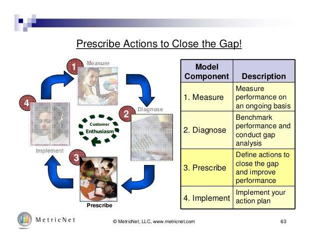 63© MetricNet, LLC, www.metricnet.com Prescribe Actions to Close the Gap! Model Component Description 1. Measure Measure p...