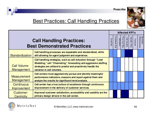 66© MetricNet, LLC, www.metricnet.com Best Practices: Call Handling Practices Prescribe Call Handling Practices: Best Demo...