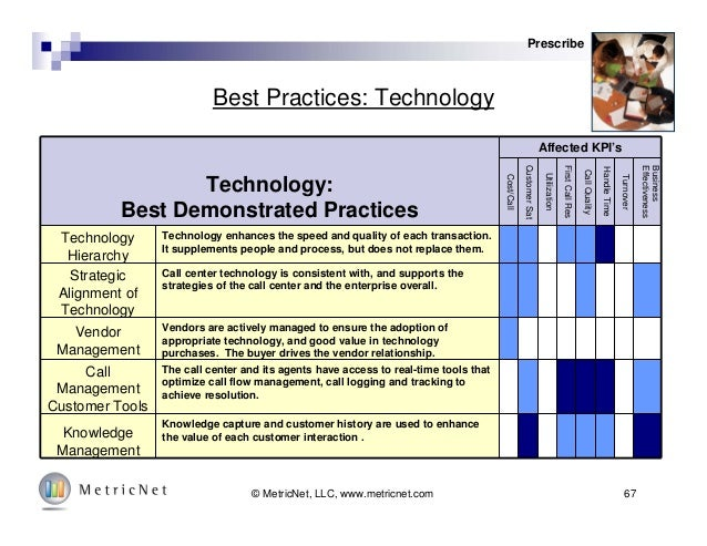 67© MetricNet, LLC, www.metricnet.com Best Practices: Technology Prescribe Technology: Best Demonstrated Practices Affecte...
