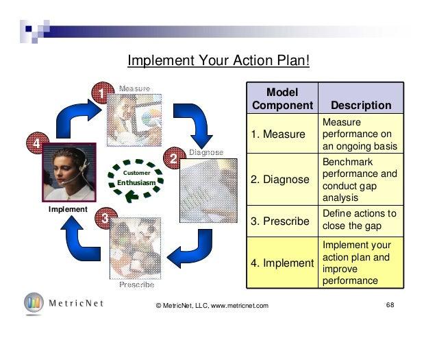 68© MetricNet, LLC, www.metricnet.com Implement Your Action Plan! Model Component Description 1. Measure Measure performan...