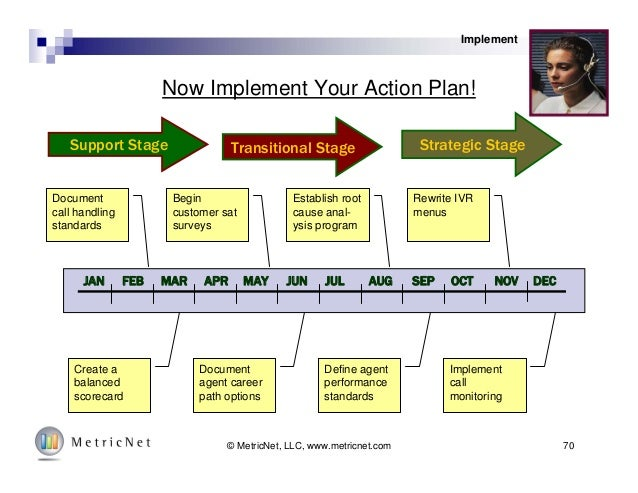 call center project plan template - Template