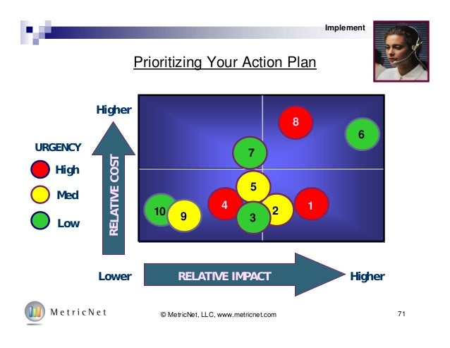 High Med Low URGENCY RELATIVECOST RELATIVE IMPACT HigherLower Higher 10 1 6 8 9 4 Prioritizing Your Action Plan Implement ...