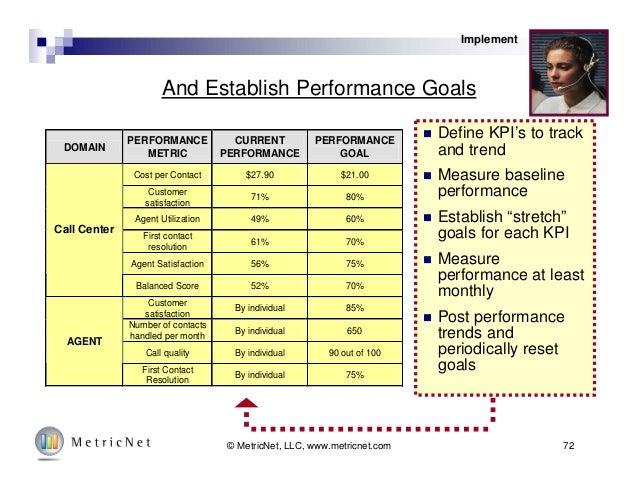 72© MetricNet, LLC, www.metricnet.com And Establish Performance Goals DOMAIN PERFORMANCE METRIC CURRENT PERFORMANCE PERFOR...
