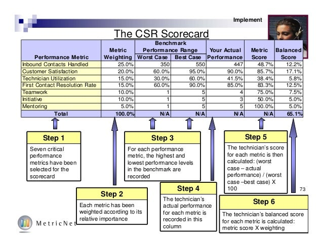 73© MetricNet, LLC, www.metricnet.com Implement The CSR Scorecard Worst Case Best Case Inbound Contacts Handled 25.0% 350 ...