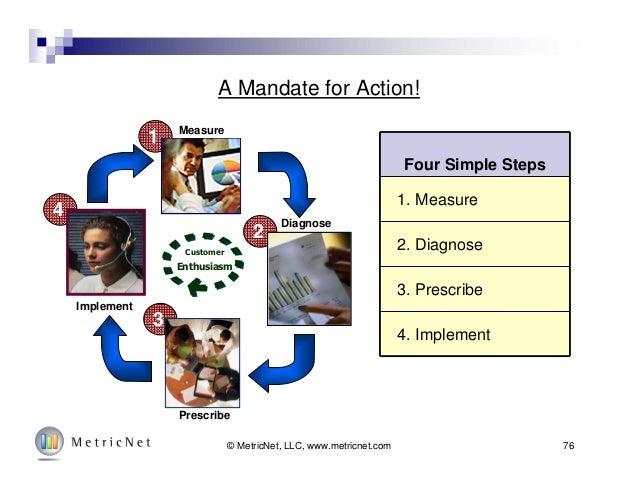 76© MetricNet, LLC, www.metricnet.com A Mandate for Action! Four Simple Steps 1. Measure 2. Diagnose 3. Prescribe 4. Imple...