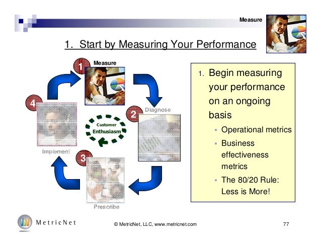77© MetricNet, LLC, www.metricnet.com 1. Start by Measuring Your Performance 1. Begin measuring your performance on an ong...
