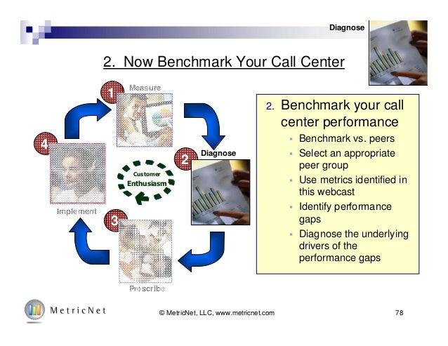 78© MetricNet, LLC, www.metricnet.com 2. Now Benchmark Your Call Center Diagnose 4 3 2 1 Customer Enthusiasm Measure Diagn...