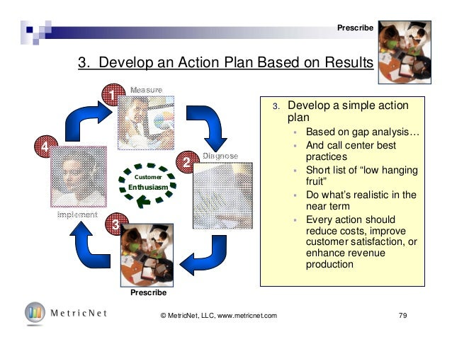 79© MetricNet, LLC, www.metricnet.com 3. Develop an Action Plan Based on Results 3. Develop a simple action plan  Based o...