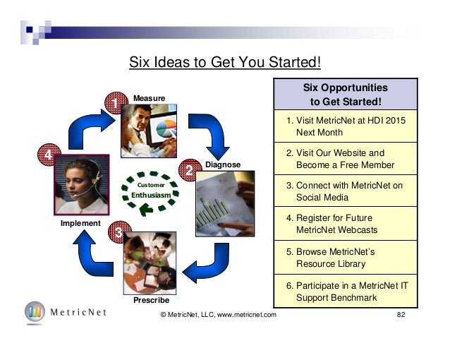 Six Ideas to Get You Started! 4 3 2 1 Customer Enthusiasm Measure Diagnose Prescribe Implement 4. Register for Future Metr...