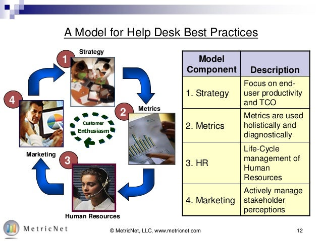 ... 13. 12© MetricNet, LLC, Www.metricnet.com4321CustomerEnthusiasmA Model  For Help Desk Best PracticesStrategyHuman  ResourcesMetricsMarketingModelComponent ... Awesome Design