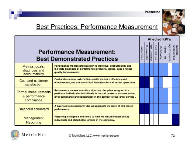 Accountability And Performance Measurement