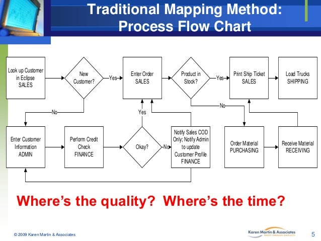 Traditional Mapping Method Process Flow