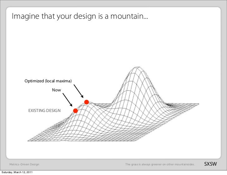 Imagine that your design is a mountain...                 Optimized (local maxima)                               Now      ...