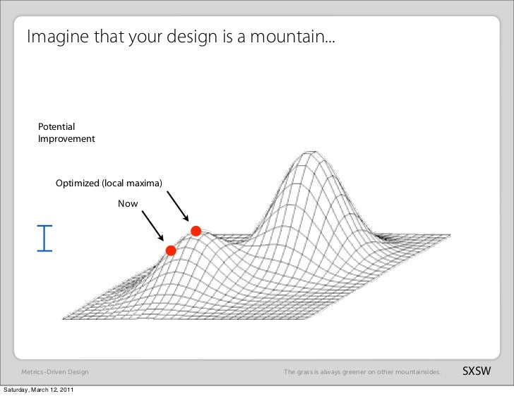 Imagine that your design is a mountain...           Potential           Improvement                 Optimized (local maxim...