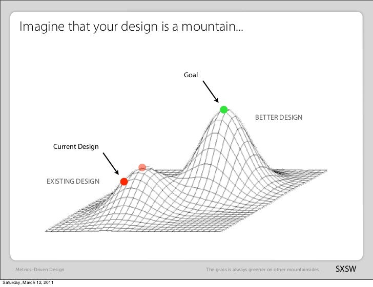 Imagine that your design is a mountain...                                        Goal                                     ...