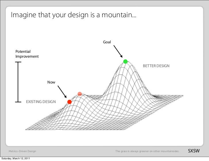 Imagine that your design is a mountain...                                      Goal           Potential           Improvem...