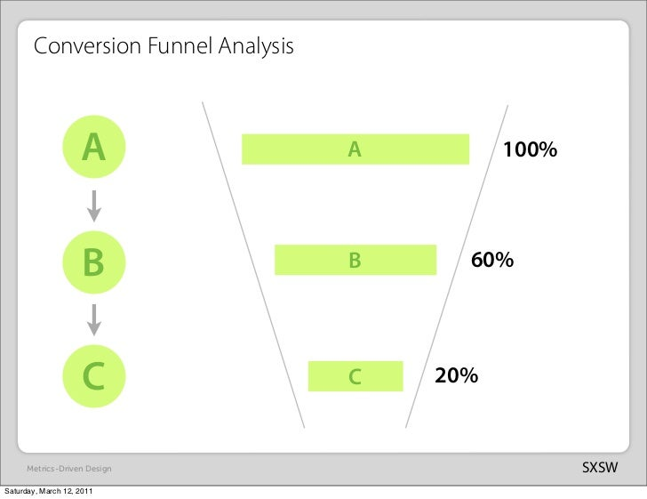 Conversion Funnel Analysis                    A                A         100%                     B               B     60...
