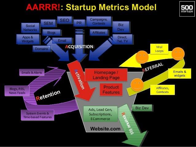 AARRR!: Startup Metrics Model SEM SEM  Social Social Networks Networks  SEO SEO  Blogs Blogs  Apps && Apps Widgets Widgets...