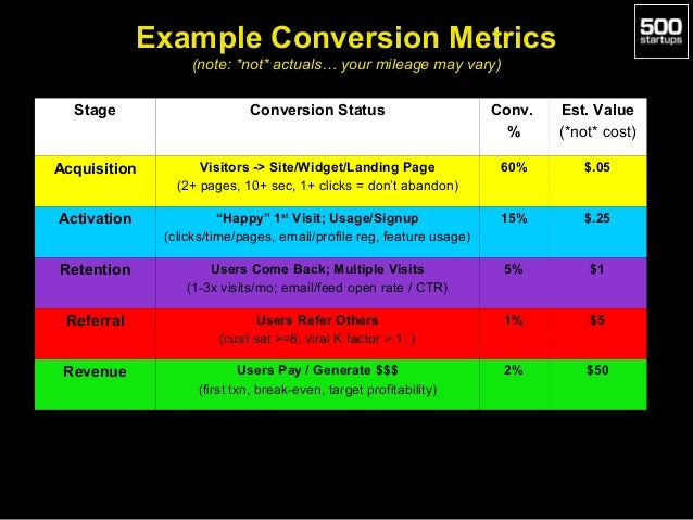 Example Conversion Metrics (note: *not* actuals… your mileage may vary) Stage  Conversion Status  Conv. %  Est. Value (*no...