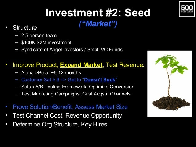 """Investment #2: Seed • Structure  (""""Market"""")  – 2-5 person team – $100K-$2M investment – Syndicate of Angel Investors / Sma..."""