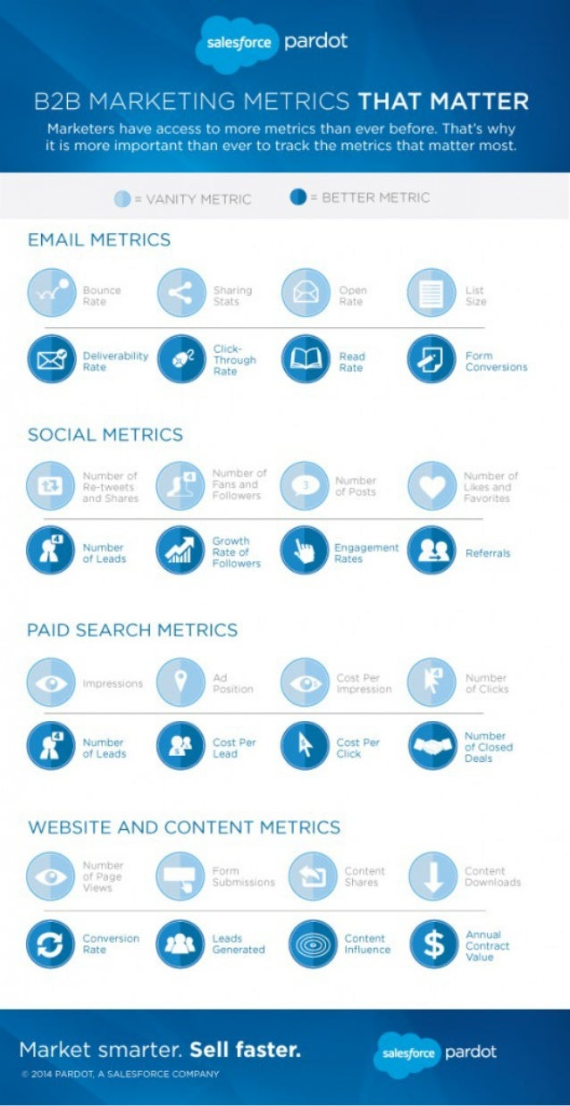 B2B MARKETING METRICS THAT MATTER  Marketers have accessto more metrics than ever before.  That's why it is more impQrt. '...
