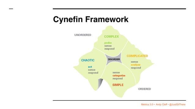 Metrics 3.0 • Andy Cleff • @JustSitThere Cynefin Framework
