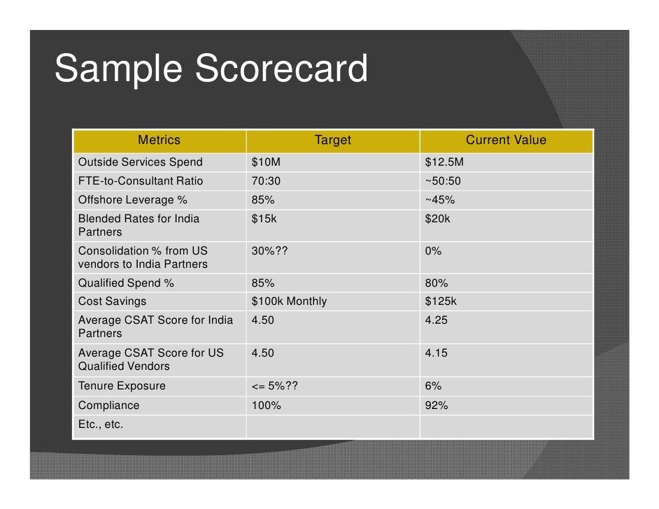 performance metric template - metrics for vendor management v4