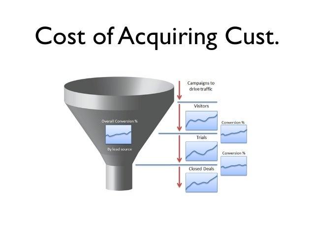 Cost of Acquiring Cust.