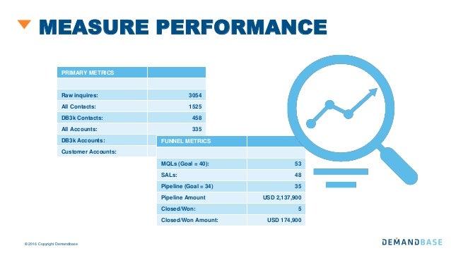 Metrics, Measurement and KPI's
