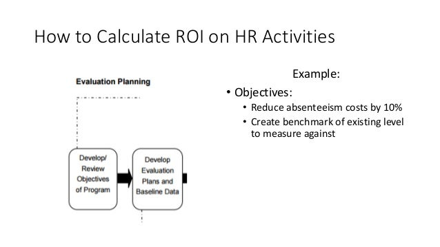 How to Calculate ROI on HR Activities Example: • Objectives: • Reduce absenteeism costs by 10% • Create benchmark of exist...